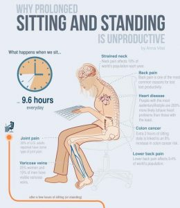 The Prevelance Of Sitting And Stretches To Help Desk Jockey Syndrome